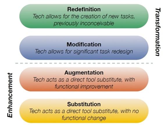 Theoretical SAMR model by Ruben Puentedura (2010)