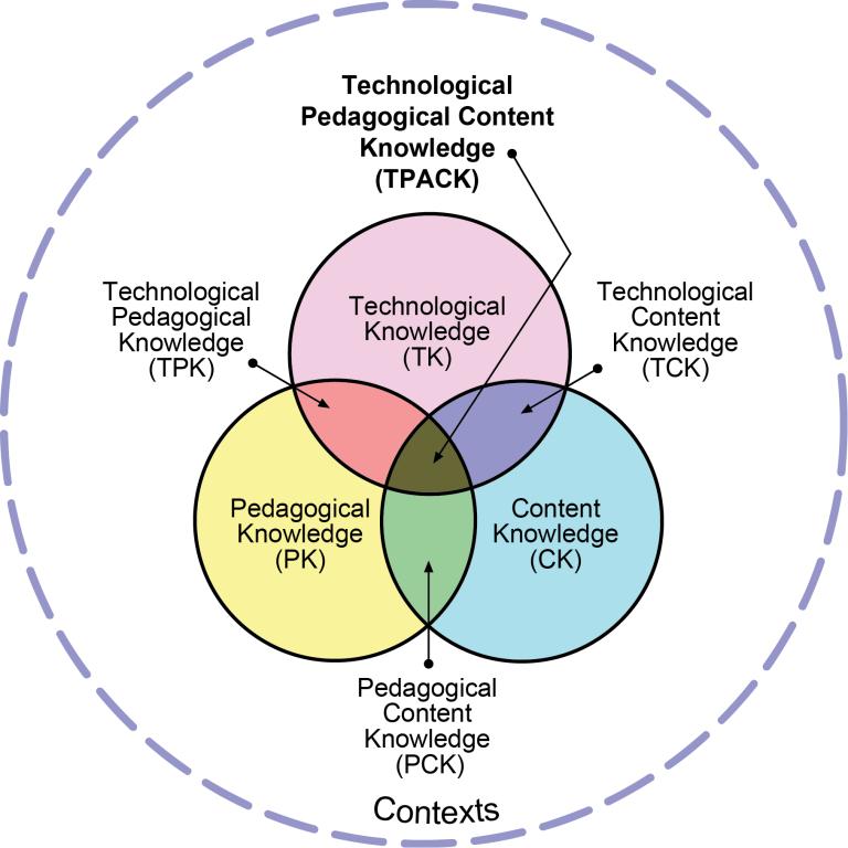 TPACK model for Technological Pedagogical Content Knowledge (Koehler & Mishra, 2009)